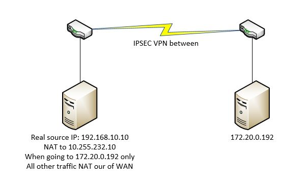 Cisco Router IOS Policy-based NAT for VPN traffic | TravelingPacket on