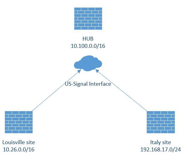 Cisco ASA VPN Spoke to Spoke communication in 8 3 and later