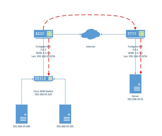Fortigate VXLAN Encapsulation over IPSEC | TravelingPacket